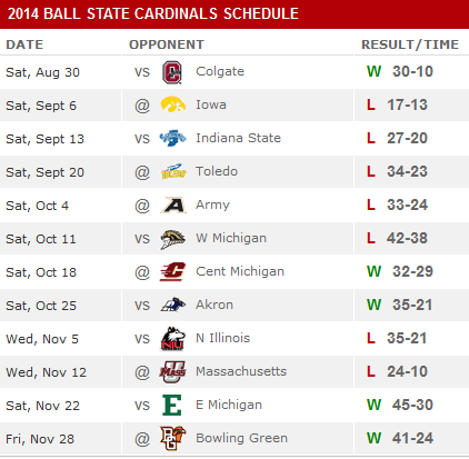 2014 Ball State Football Schedule