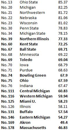 2012 Sagarin rankings MAC vs. Big Ten.
