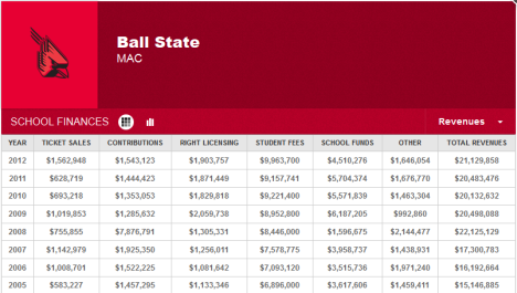 BSU Revenue